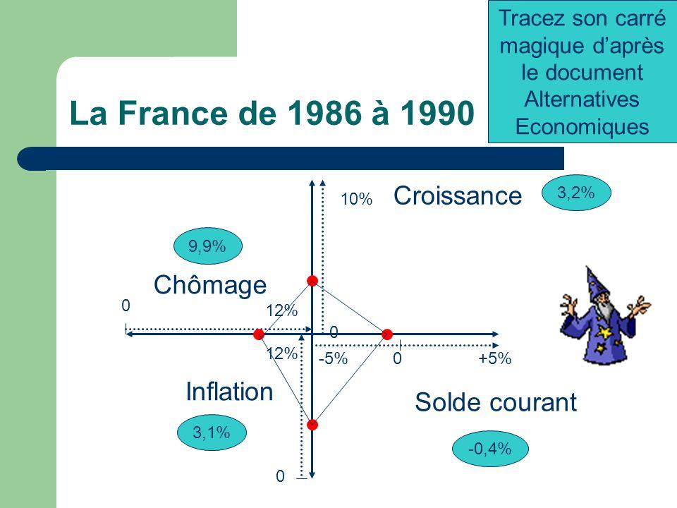 La France de 1986 à 1990 -5%+5%0 0 12% Chômage 0 10% 0 12% Croissance Inflation 3,2% Solde courant -0,4% 3,1% 9,9% Tracez son carré magique daprès le document Alternatives Economiques