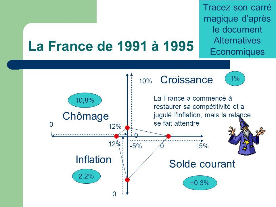 La France de 1991 à 1995 -5%+5%0 0 12% Chômage 0 10% 0 12% Croissance Inflation 1% Solde courant +0,3% 2,2% 10,8% Tracez son carré magique daprès le document Alternatives Economiques La France a commencé à restaurer sa compétitivité et a jugulé linflation, mais la relance se fait attendre