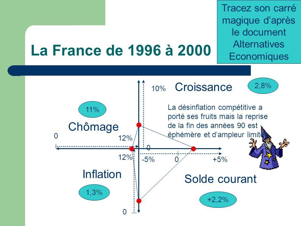 La France de 1996 à 2000 -5%+5%0 0 12% Chômage 0 10% 0 12% Croissance Inflation 2,8% Solde courant +2,2% 1,3% 11% Tracez son carré magique daprès le document Alternatives Economiques La désinflation compétitive a porté ses fruits mais la reprise de la fin des années 90 est éphémère et dampleur limitée.