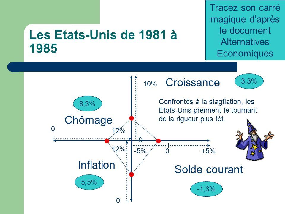Les Etats-Unis de 1981 à 1985 -5%+5%0 0 12% Chômage 0 10% 0 12% Croissance Inflation 3,3% Solde courant -1,3% 5,5% 8,3% Tracez son carré magique daprès le document Alternatives Economiques Confrontés à la stagflation, les Etats-Unis prennent le tournant de la rigueur plus tôt.