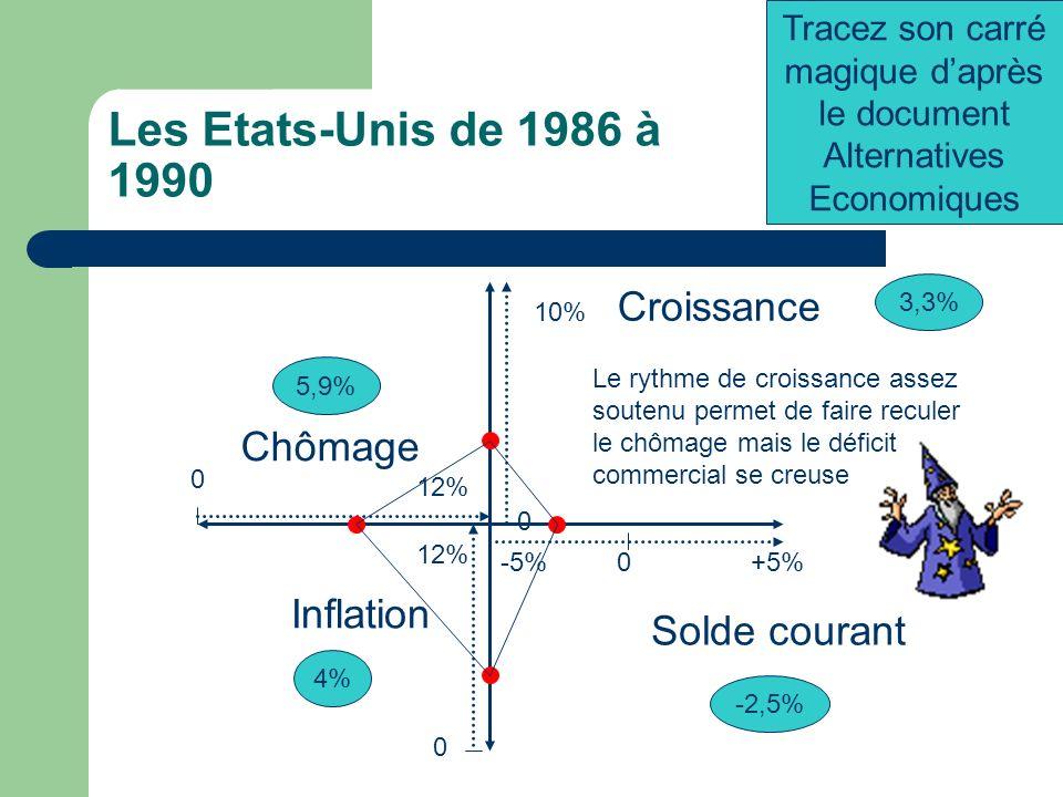 Les Etats-Unis de 1981 à 1985 -5%+5%0 0 12% Chômage 0 10% 0 12% Croissance Inflation 3,3% Solde courant -1,3% 5,5% 8,3% Tracez son carré magique daprè