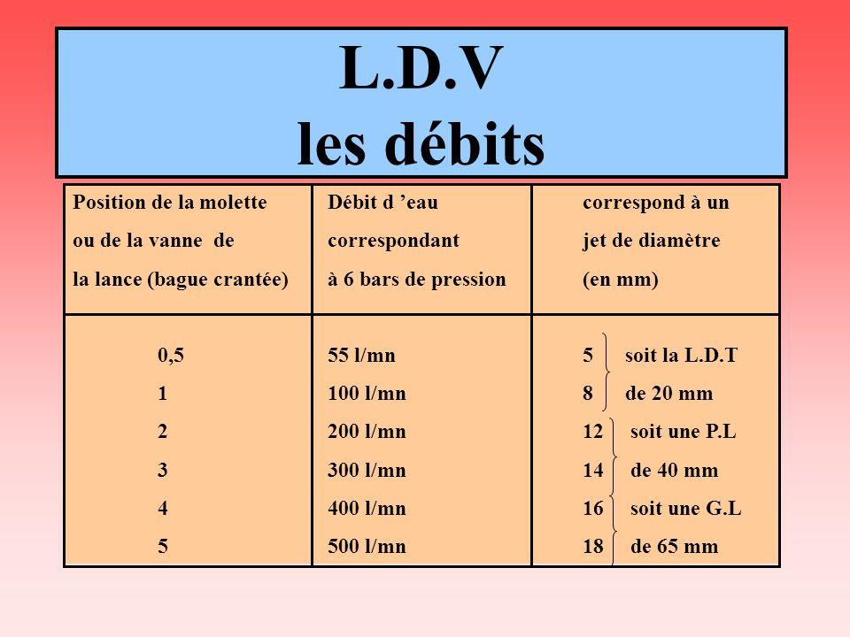 L.D.V les débits Position de la moletteDébit d eaucorrespond à un ou de la vanne de correspondantjet de diamètre la lance (bague crantée)à 6 bars de p
