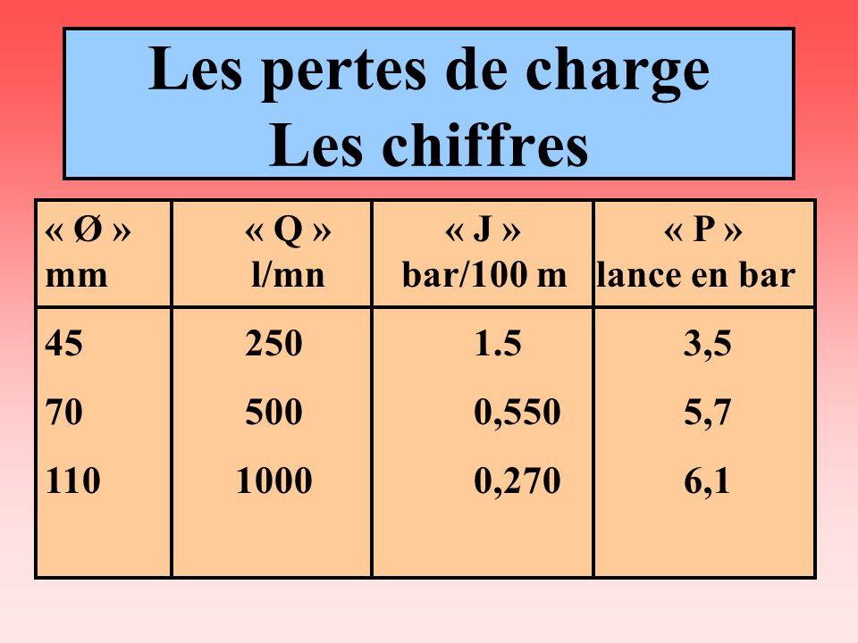 Les pertes de charge Les chiffres « Ø » « Q » « J » « P » mm l/mn bar/100 m lance en bar 45 2501.5 3,5 70 5000,550 5,7 110 10000,270 6,1