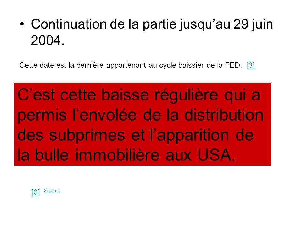 Continuation de la partie jusquau 29 juin 2004. Cette date est la dernière appartenant au cycle baissier de la FED. [3][3] Cest cette baisse régulière