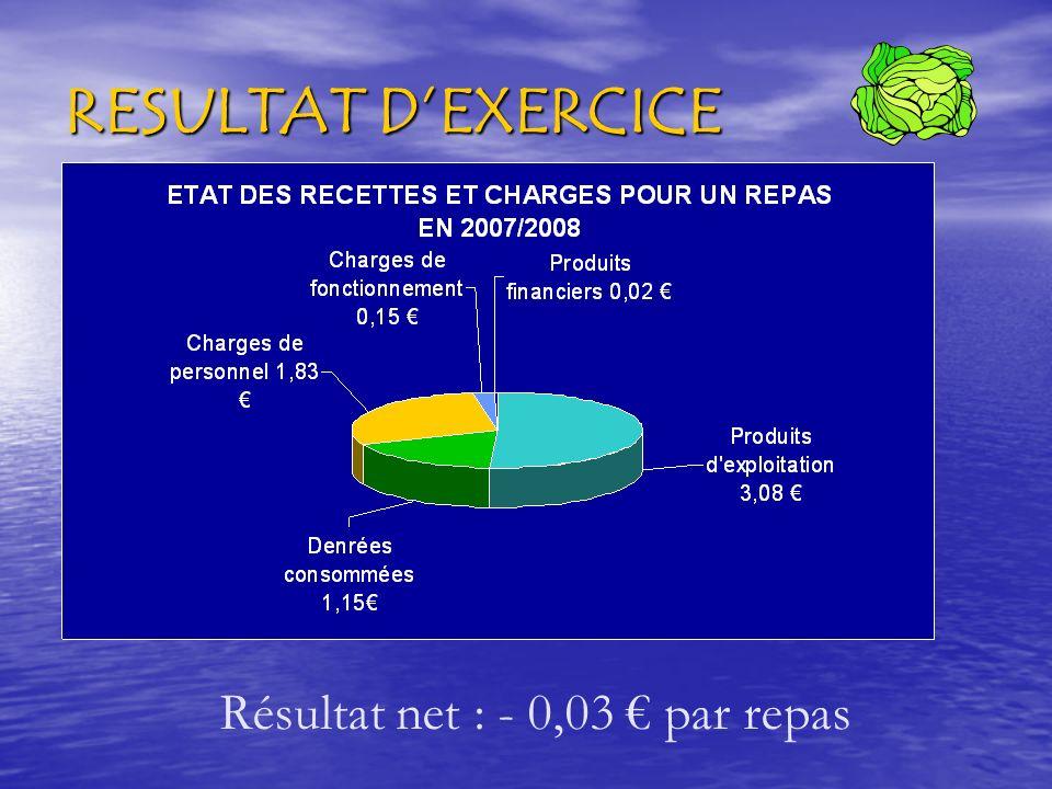 RESULTAT DEXERCICE Résultat net : - 0,03 par repas