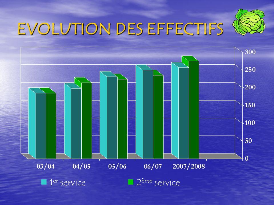 EVOLUTION DES EFFECTIFS 1 er service 2 ème service