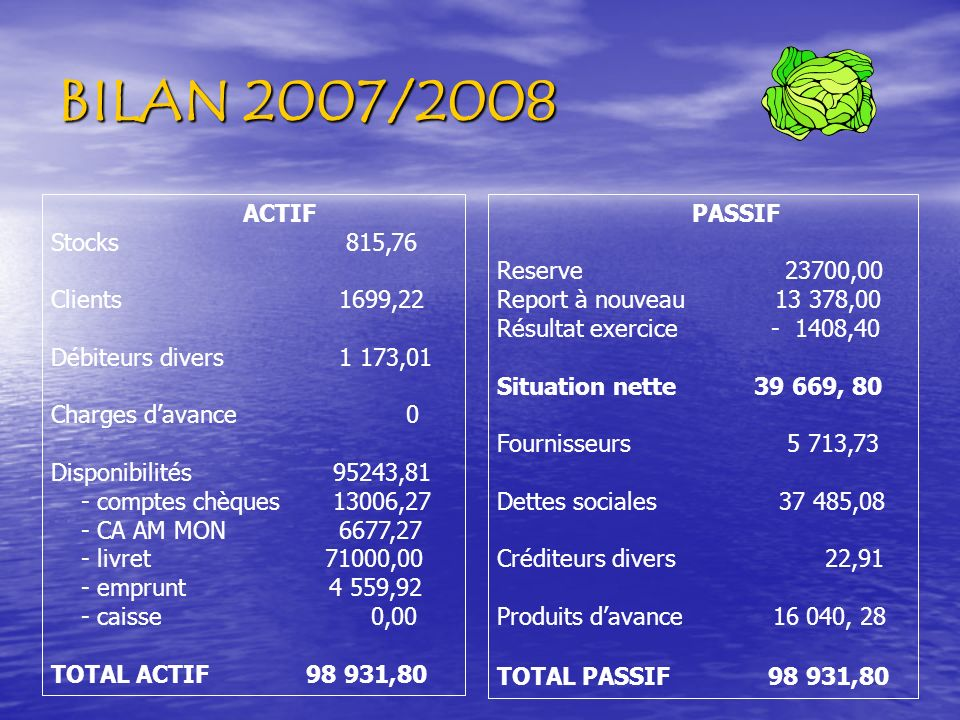 BILAN 2007/2008 ACTIF Stocks 815,76 Clients1699,22 Débiteurs divers1 173,01 Charges davance 0 Disponibilités 95243,81 - comptes chèques 13006,27 - CA