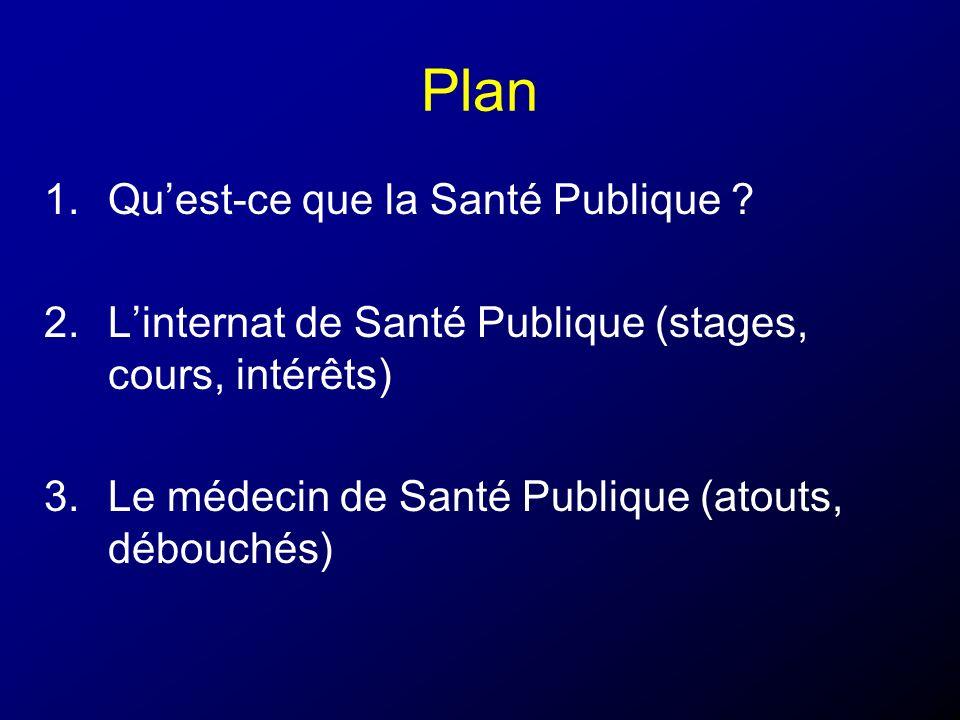 Plan 1.Quest-ce que la Santé Publique ? 2.Linternat de Santé Publique (stages, cours, intérêts) 3.Le médecin de Santé Publique (atouts, débouchés)