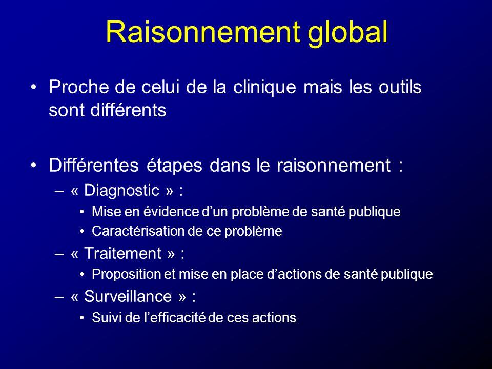 Raisonnement global Proche de celui de la clinique mais les outils sont différents Différentes étapes dans le raisonnement : –« Diagnostic » : Mise en