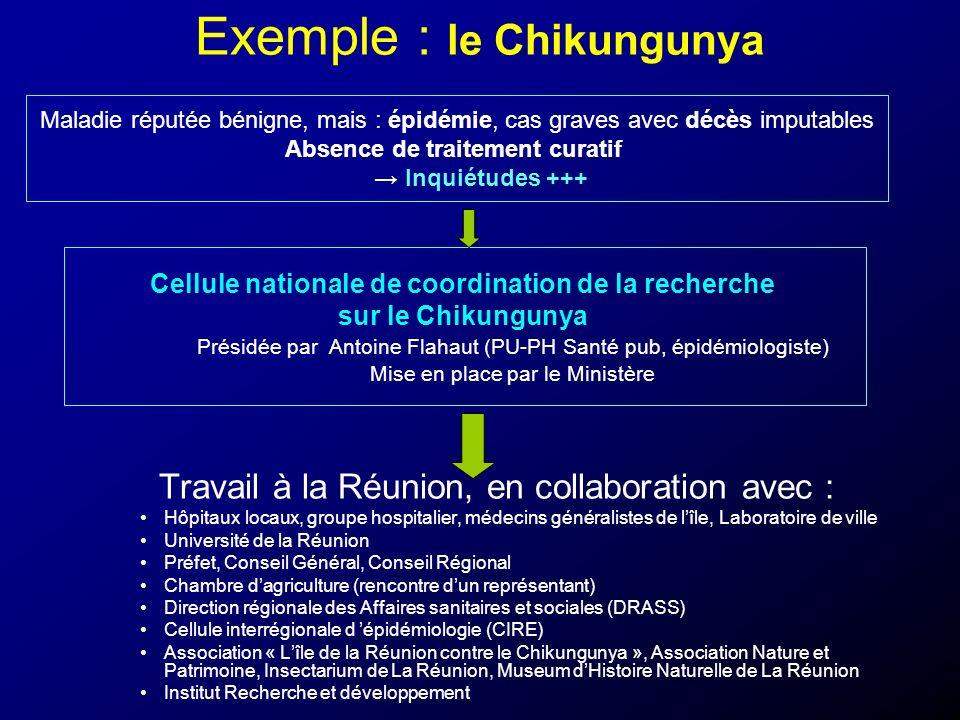 Exemple : le Chikungunya Travail à la Réunion, en collaboration avec : Hôpitaux locaux, groupe hospitalier, médecins généralistes de lîle, Laboratoire