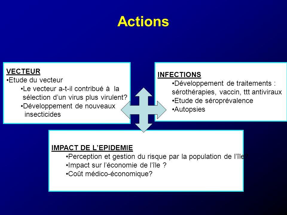 Actions VECTEUR Etude du vecteur Le vecteur a-t-il contribué à la sélection dun virus plus virulent? Développement de nouveaux insecticides INFECTIONS