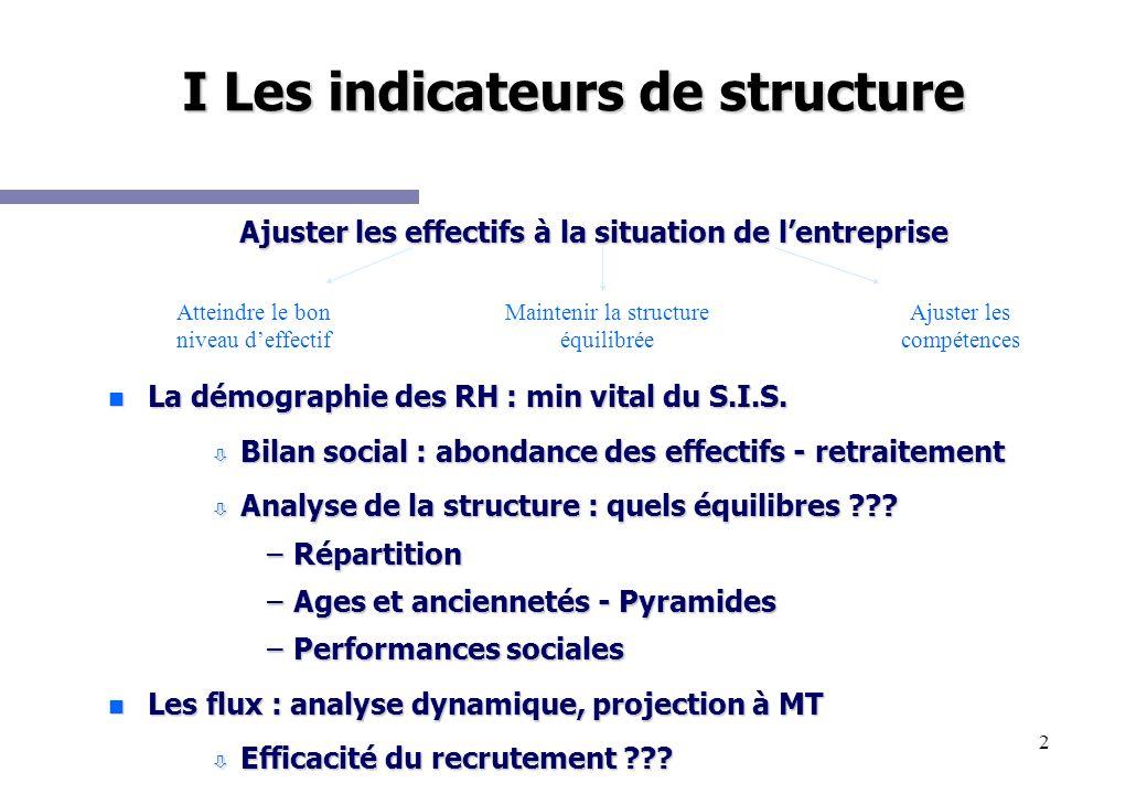 2 I Les indicateurs de structure Atteindre le bon niveau deffectif Maintenir la structure équilibrée Ajuster les compétences Ajuster les effectifs à l