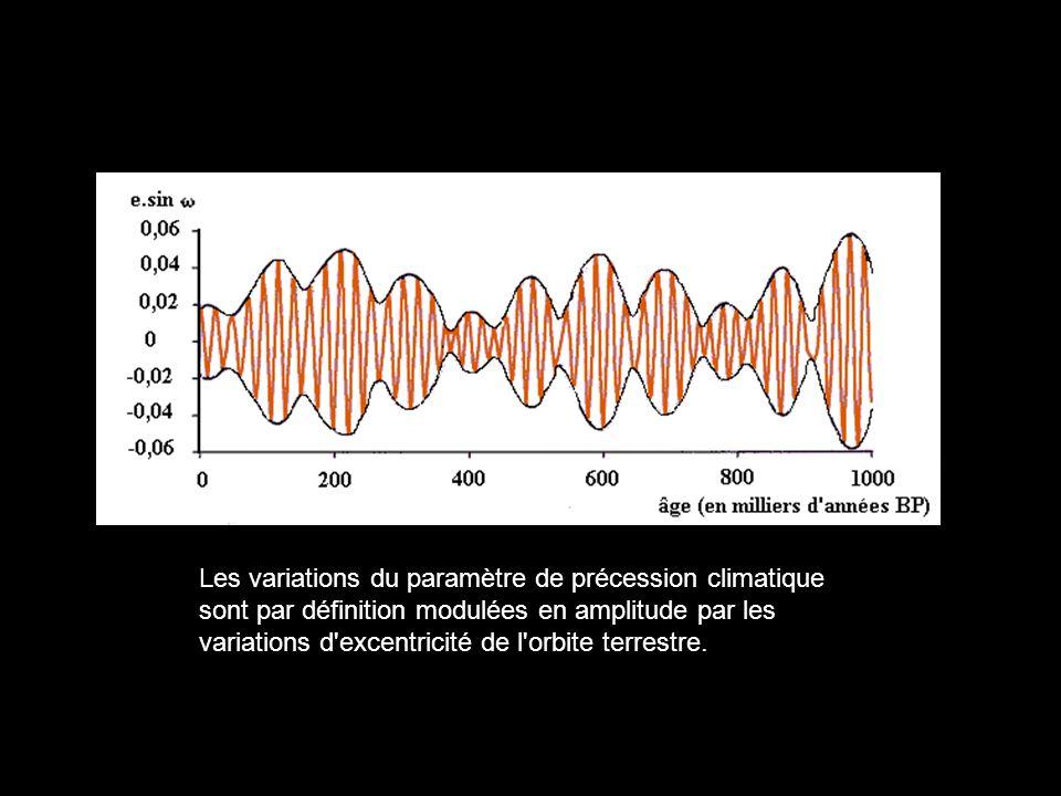Les variations du paramètre de précession climatique sont par définition modulées en amplitude par les variations d'excentricité de l'orbite terrestre