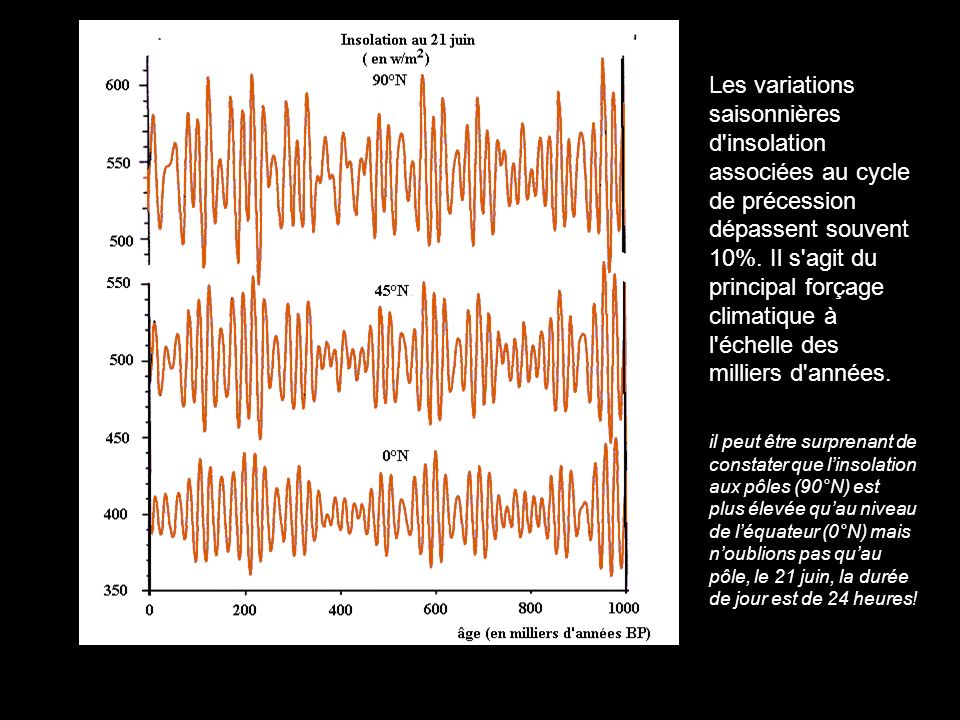 Les variations saisonnières d'insolation associées au cycle de précession dépassent souvent 10%. Il s'agit du principal forçage climatique à l'échelle