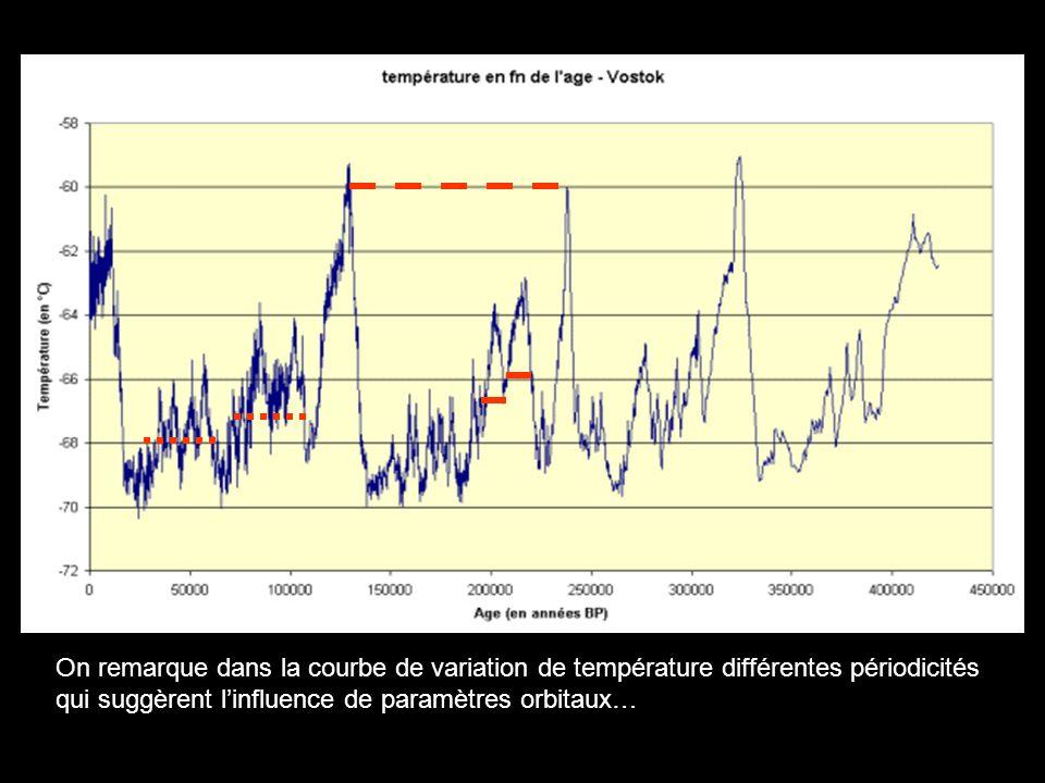 On remarque dans la courbe de variation de température différentes périodicités qui suggèrent linfluence de paramètres orbitaux…