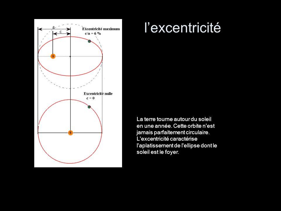 lexcentricité La terre tourne autour du soleil en une année. Cette orbite n'est jamais parfaitement circulaire. L'excentricité caractérise l'aplatisse