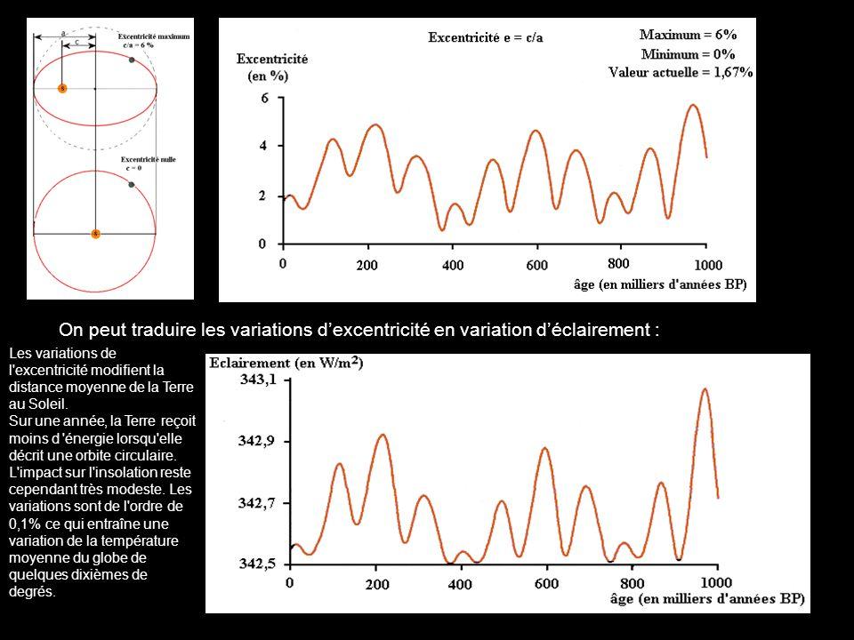 On peut traduire les variations dexcentricité en variation déclairement : Les variations de l'excentricité modifient la distance moyenne de la Terre a
