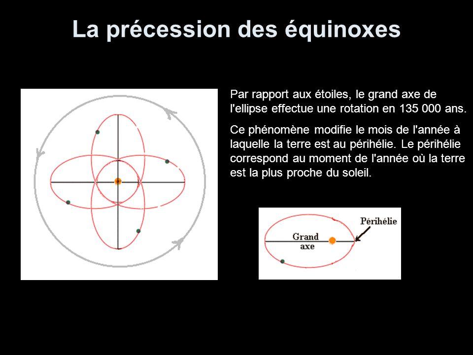 La précession des équinoxes Par rapport aux étoiles, le grand axe de l'ellipse effectue une rotation en 135 000 ans. Ce phénomène modifie le mois de l