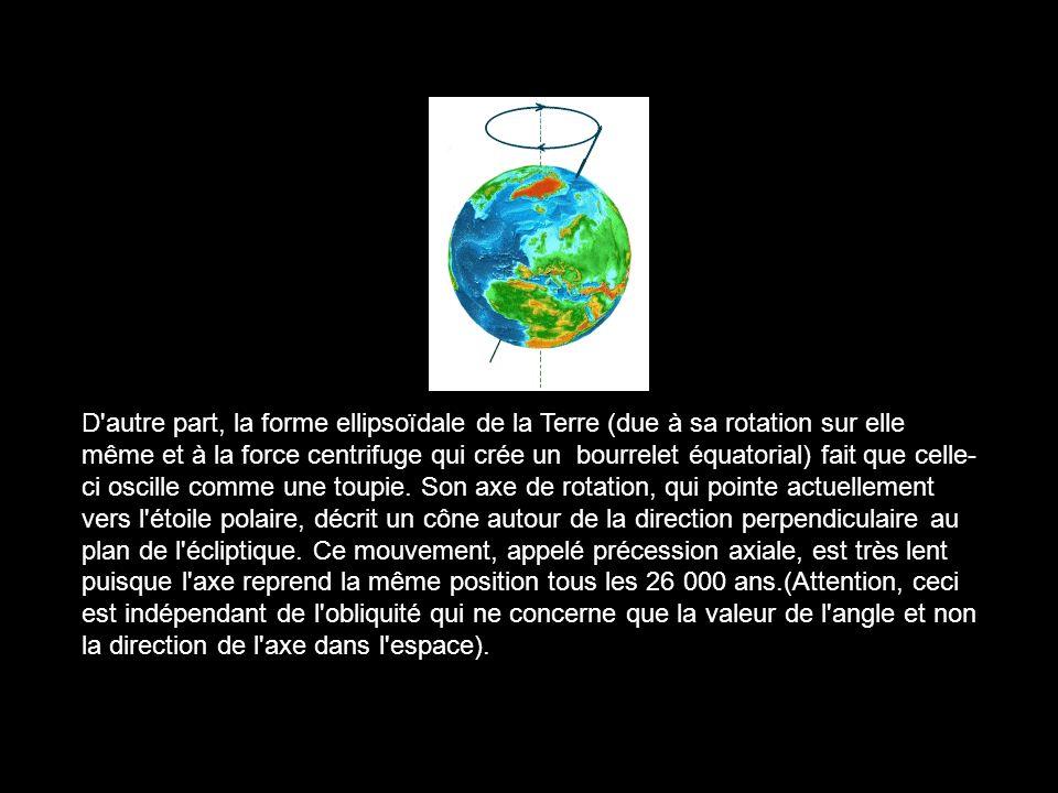 D'autre part, la forme ellipsoïdale de la Terre (due à sa rotation sur elle même et à la force centrifuge qui crée un bourrelet équatorial) fait que c
