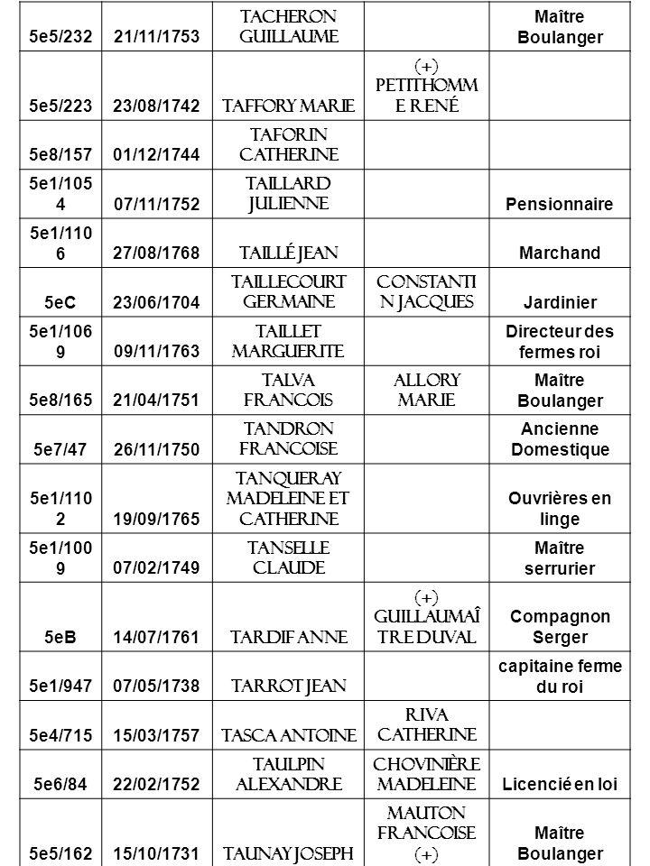 5e5/23221/11/1753 Tacheron guillaume Maître Boulanger 5e5/22323/08/1742 Taffory marie (+) PetitHomm e rené 5e8/15701/12/1744 Taforin catherine 5e1/105 407/11/1752 Taillard julienne Pensionnaire 5e1/110 627/08/1768 Taillé jean Marchand 5eC23/06/1704 Taillecourt germaine Constanti n jacques Jardinier 5e1/106 909/11/1763 Taillet marguerite Directeur des fermes roi 5e8/16521/04/1751 Talva francois Allory marie Maître Boulanger 5e7/4726/11/1750 Tandron francoise Ancienne Domestique 5e1/110 219/09/1765 Tanqueray madeleine et catherine Ouvrières en linge 5e1/100 907/02/1749 Tanselle claude Maître serrurier 5eB14/07/1761 Tardif Anne (+) GuillauMaî tre Duval Compagnon Serger 5e1/94707/05/1738 Tarrot jean capitaine ferme du roi 5e4/71515/03/1757 Tasca antoine Riva catherine 5e6/8422/02/1752 Taulpin alexandre Chovinière Madeleine Licencié en loi 5e5/16215/10/1731 Taunay joseph Mauton francoise (+) Maître Boulanger