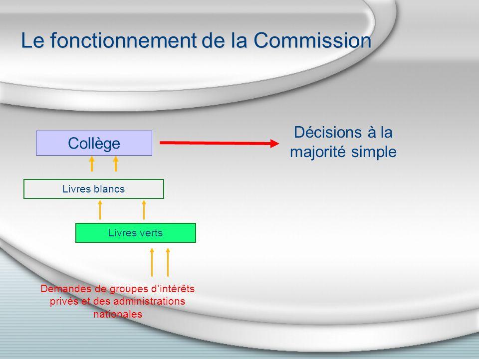 Le fonctionnement de la Commission Collège Décisions à la majorité simple Demandes de groupes dintérêts privés et des administrations nationales Livres verts Livres blancs