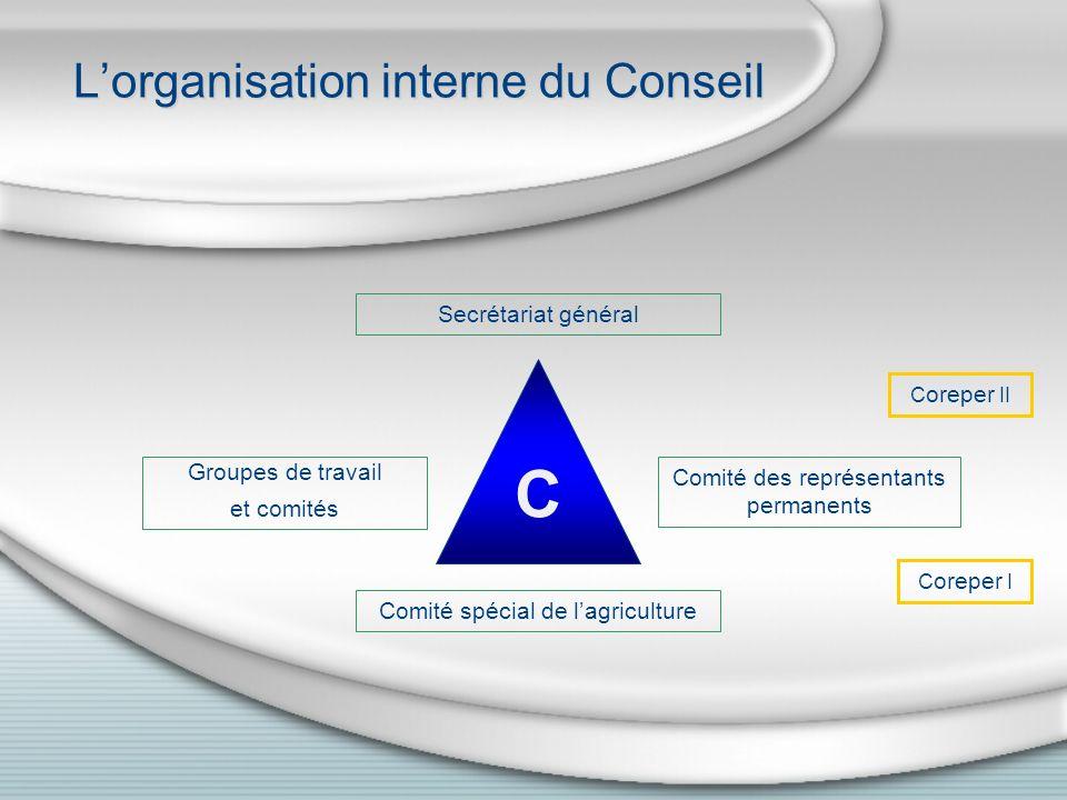 Lorganisation interne du Conseil Secrétariat général Groupes de travail et comités Comité des représentants permanents Comité spécial de lagriculture C C oreper I C oreper II