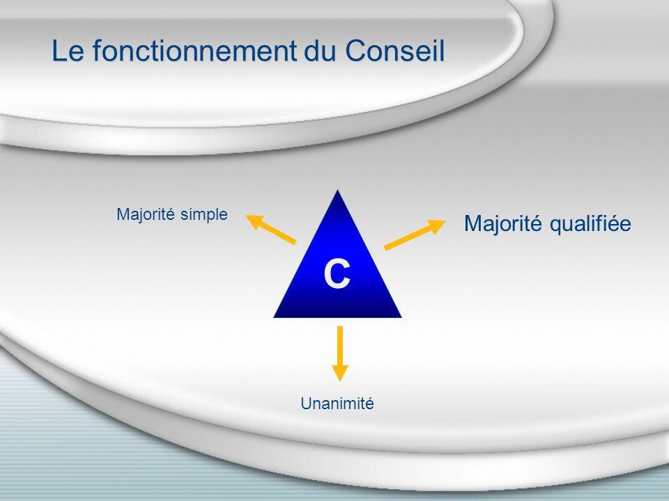 Le fonctionnement du Conseil C Majorité simple Majorité qualifiée Unanimité