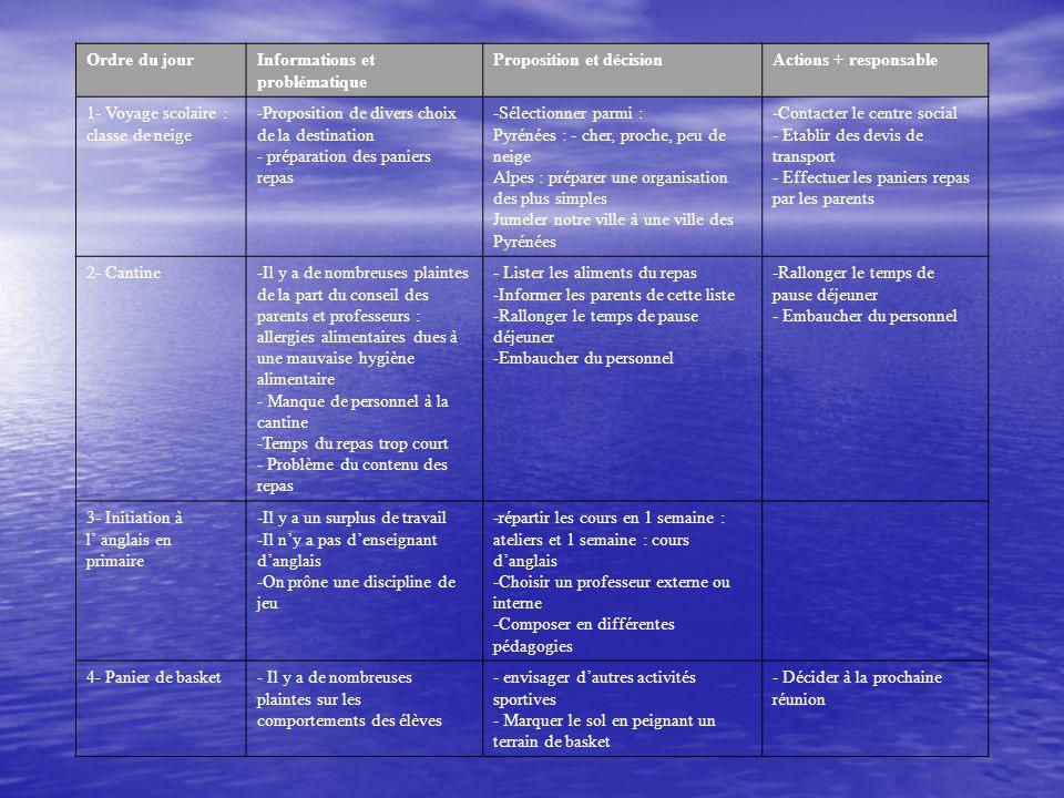 Ordre du jourInformations et problèmesPropositions et décisionsActions et responsables Voyage de fin dannée -découvrir lAquitaine (7) -partir en Espagne, éventuellement à Barcelone (2) -découvrir les instances européennes (4) -visiter le nord de la France ou la Belgique (8) -sonder les étudiants pour choisir une destination (6) -se renseigner sur les transports (6) > responsable : Laurène -sinformer sur les possibilités dhébergement (3) > responsable : Julie B.