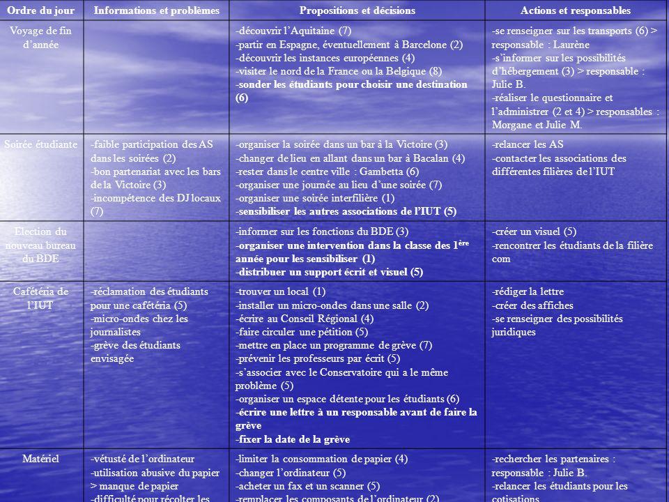 Ordre du jourInformations et problèmesPropositions et décisionsActions et responsables Voyage de fin dannée -découvrir lAquitaine (7) -partir en Espag