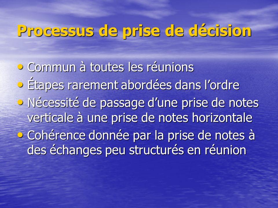 ExistantPropositionsDécisionsActions Notes sur le contexte, les besoins, les problèmes exposés : heures, dates...