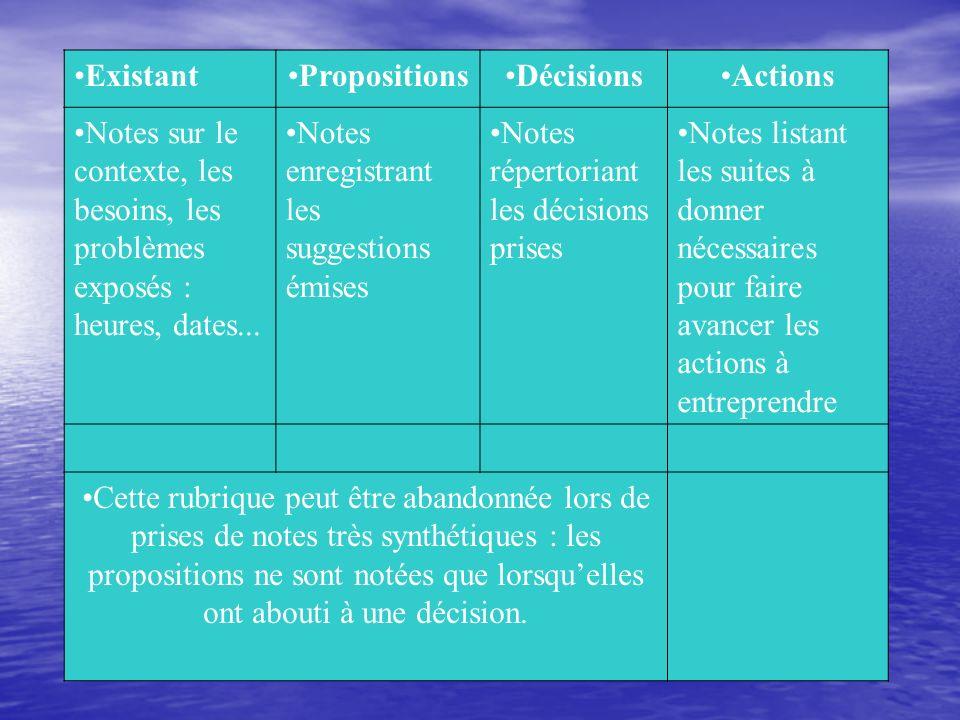 ExistantPropositionsDécisionsActions Notes sur le contexte, les besoins, les problèmes exposés : heures, dates... Notes enregistrant les suggestions é