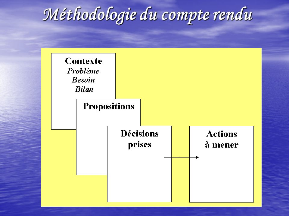 Méthodologie du compte rendu