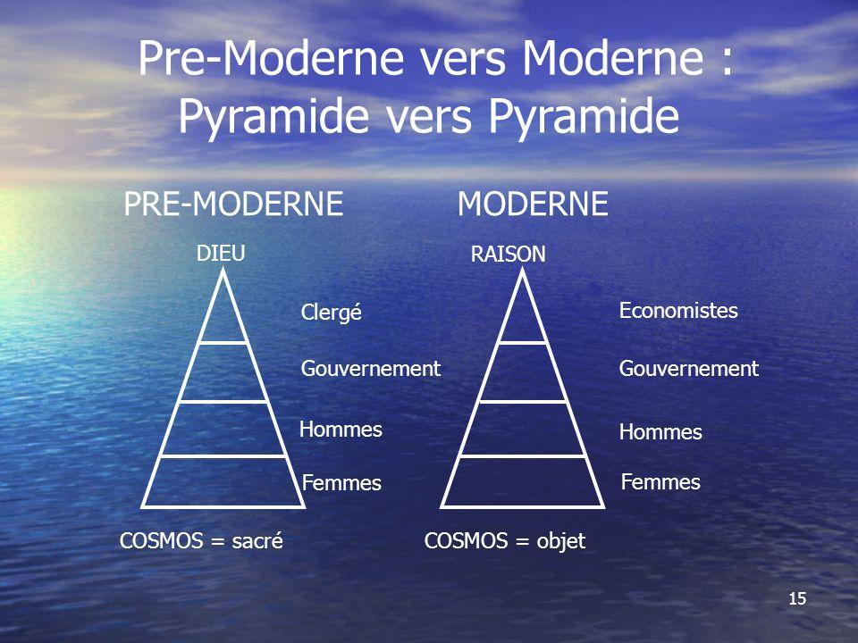15 Pre-Moderne vers Moderne : Pyramide vers Pyramide PRE-MODERNEMODERNE COSMOS = objet DIEU Clergé Gouvernement Hommes Femmes RAISON Economistes Gouvernement Hommes Femmes COSMOS = sacré