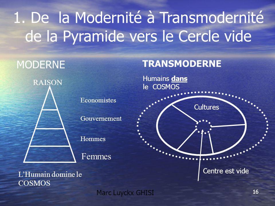 16 1. De la Modernité à Transmodernité de la Pyramide vers le Cercle vide MODERNE TRANSMODERNE Cultures Centre est vide Humains dans le COSMOS LHumain