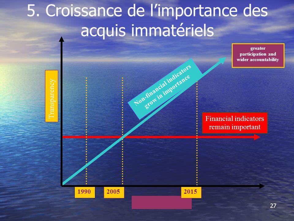 27 5. Croissance de limportance des acquis immatériels Transparency Financial indicators remain important Non-financial indicators grow in importance