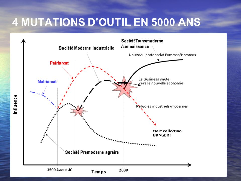 4 MUTATIONS DOUTIL EN 5000 ANS