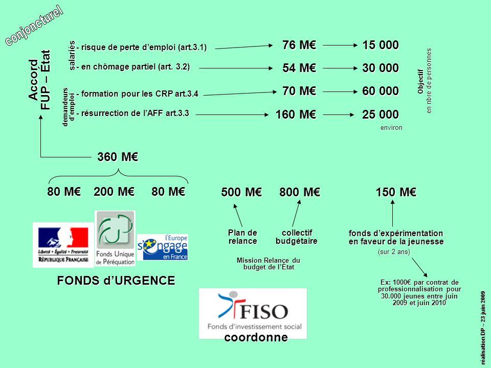 réalisation DP – 23 juin 2009 coordonne FONDS dURGENCE 200 M 80 M 360 M Accord FUP – État - en chômage partiel (art.