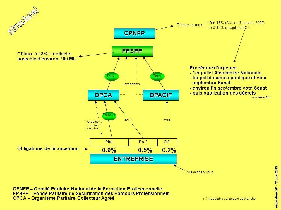 réalisation DP – 23 juin 2009 CPNFP FPSPP OPCAOPACIF PlanProfCIF 0,9%0,5%0,2% ENTREPRISE Décide un taux tout excédents Versement volontaire possible Cf taux à 13% = collecte possible denviron 700 M Taux (1) Taux 20 salariés ou plus (1) modulable par accord de branche - 0 à 13% (ANI du 7 janvier 2009) - 5 à 13% (projet de LOI) CPNFP – Comité Paritaire National de la Formation Professionnelle FPSPP – Fonds Paritaire de Sécurisation des Parcours Professionnels OPCA – Organisme Paritaire Collecteur Agréé Procédure durgence: - 1er juillet Assemblée Nationale - fin juillet séance publique et vote - septembre Sénat - environ fin septembre vote Sénat - puis publication des décrets (environ 10) Obligations de financement