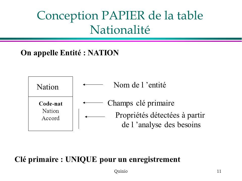 Quinio11 Conception PAPIER de la table Nationalité On appelle Entité : NATION Nation Code-nat Nation Accord Nom de l entité Champs clé primaire Propri