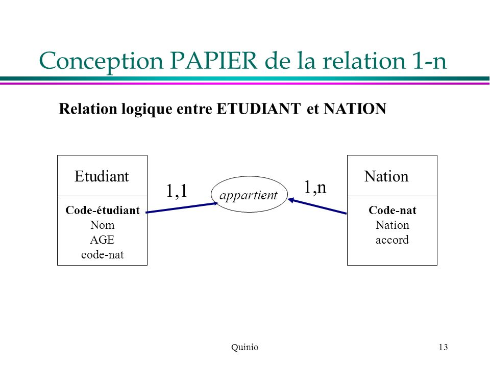 Quinio13 Conception PAPIER de la relation 1-n Relation logique entre ETUDIANT et NATION Etudiant Code-étudiant Nom AGE code-nat Nation Code-nat Nation