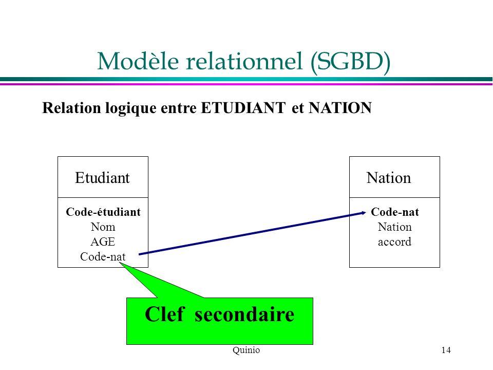 Quinio14 Modèle relationnel (SGBD) Relation logique entre ETUDIANT et NATION Etudiant Code-étudiant Nom AGE Code-nat Nation Code-nat Nation accord Cle