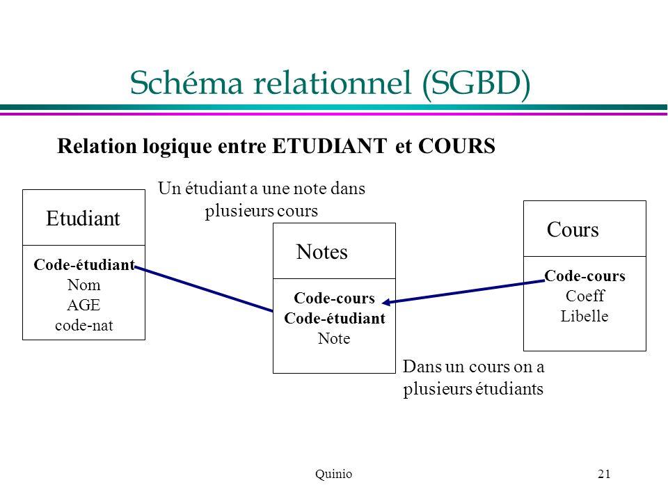 Quinio21 Schéma relationnel (SGBD) Relation logique entre ETUDIANT et COURS Etudiant Code-étudiant Nom AGE code-nat Cours Code-cours Coeff Libelle Un