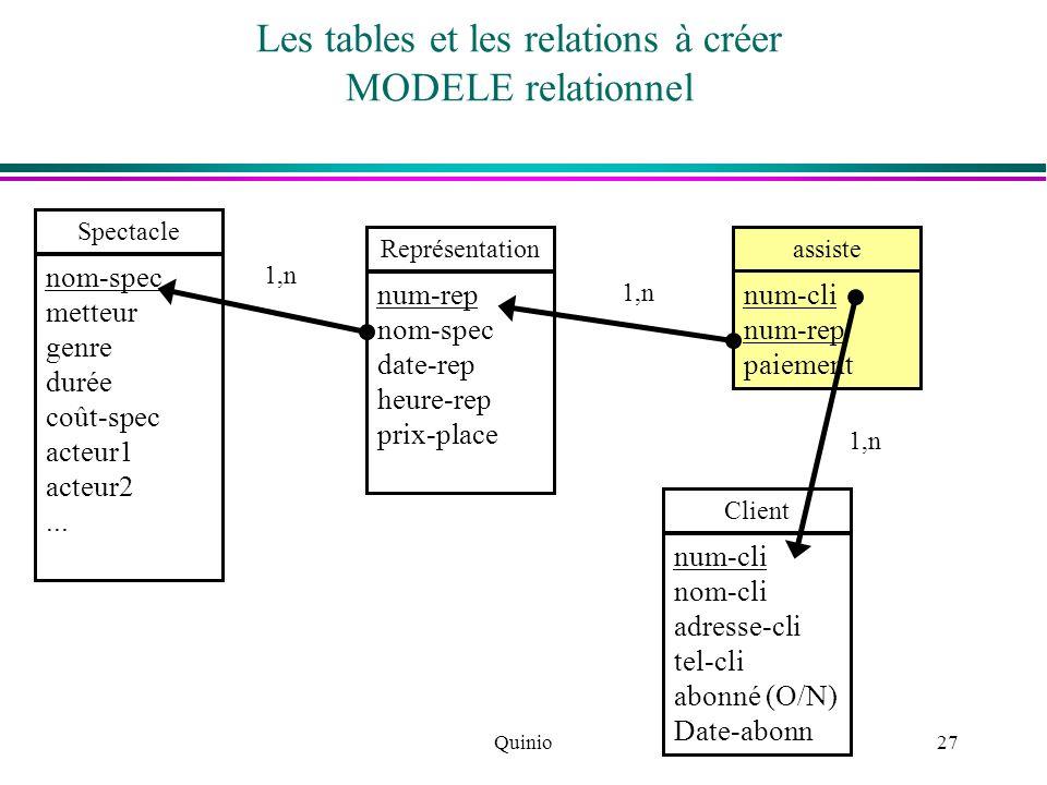 Quinio27 Les tables et les relations à créer MODELE relationnel Spectacle nom-spec metteur genre durée coût-spec acteur1 acteur2... Représentation num