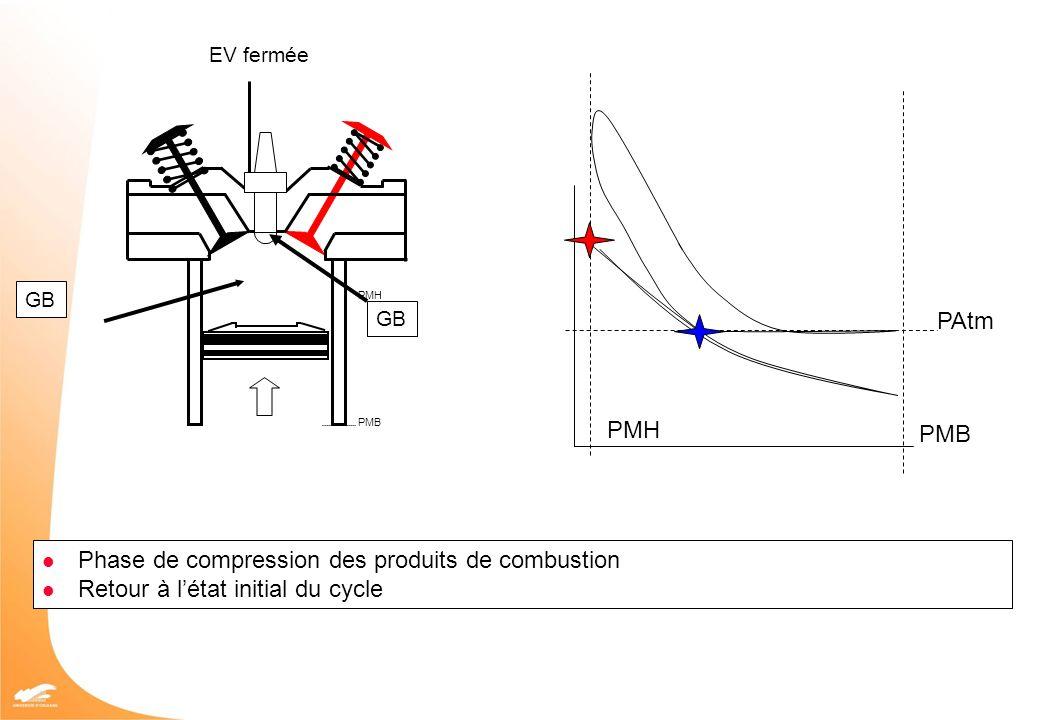 PMH PMB PAtm PMB PMH EV fermée GB Phase de compression des produits de combustion Retour à létat initial du cycle