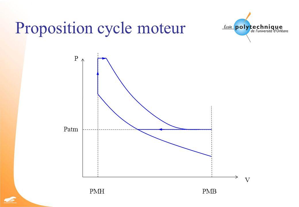 Proposition cycle moteur Patm V P PMBPMH