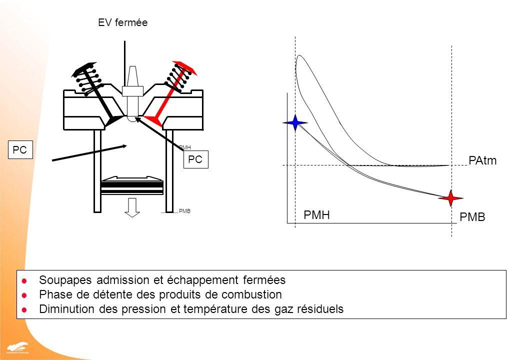 PMH PMB PAtm PMB PMH EV fermée PC Soupapes admission et échappement fermées Phase de compression des produits de combustion Augmentation des pression et température des gaz résiduels