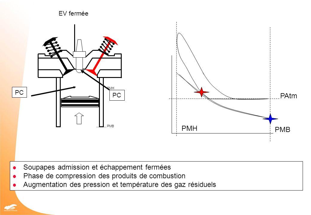 PMH PMB PAtm PMB PMH EV fermée PC Soupapes admission et échappement fermées Phase de compression des produits de combustion Augmentation des pression