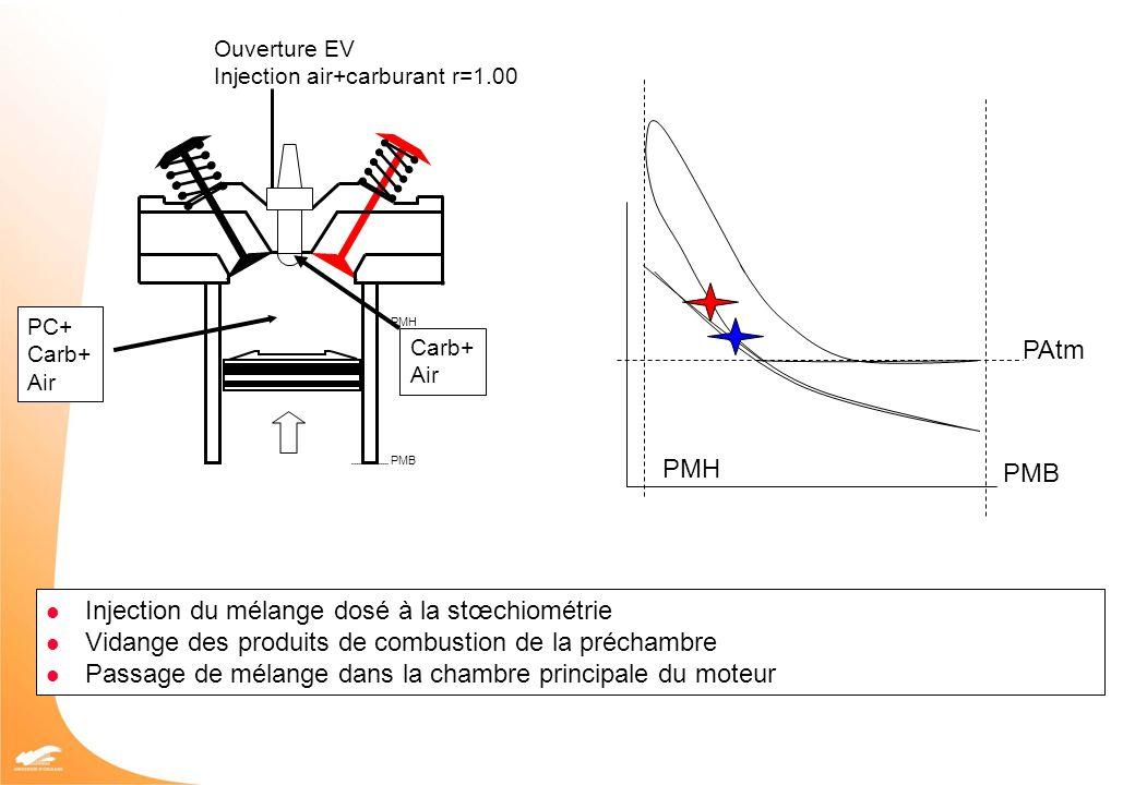 PMH PMB PAtm PMB PMH Ouverture EV Injection air+carburant r=1.00 PC+ Carb+ Air Carb+ Air Injection du mélange dosé à la stœchiométrie Vidange des prod