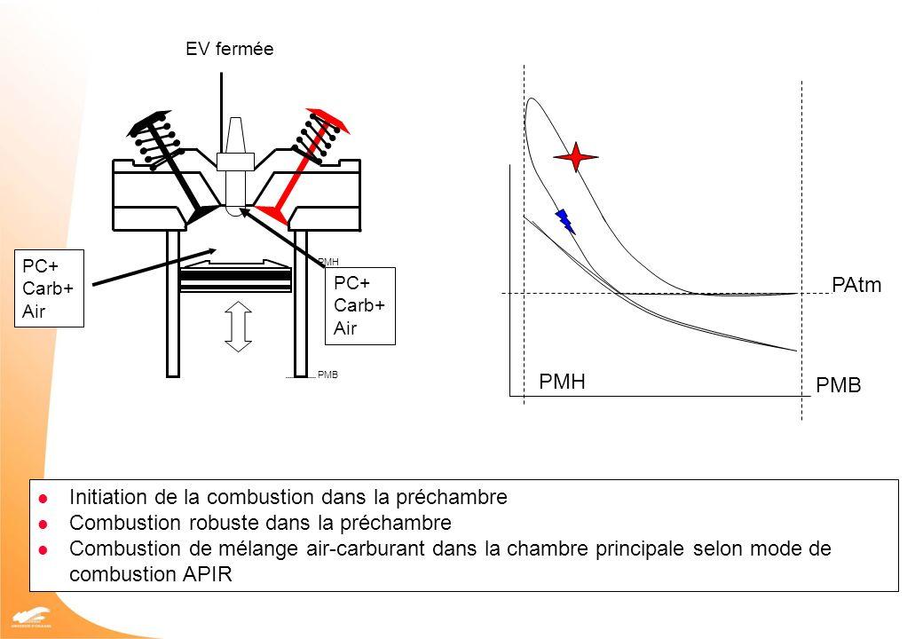 PMH PMB PAtm PMB PMH EV fermée PC+ Carb+ Air PC+ Carb+ Air Initiation de la combustion dans la préchambre Combustion robuste dans la préchambre Combus