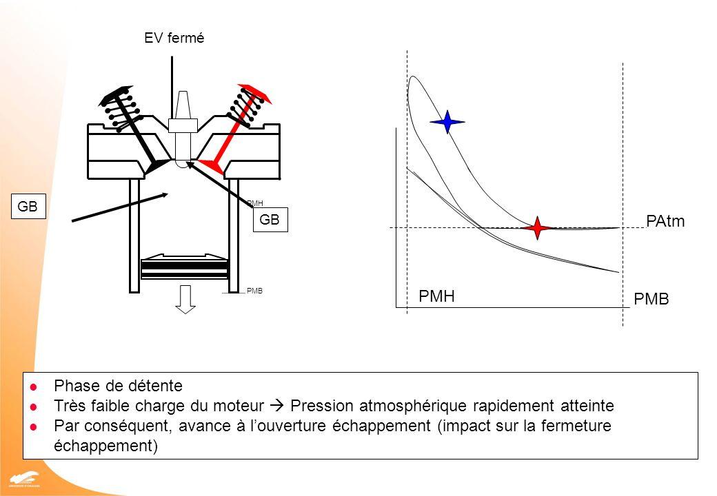 PMH PMB PAtm PMB PMH EV fermé GB Phase de détente Très faible charge du moteur Pression atmosphérique rapidement atteinte Par conséquent, avance à lou
